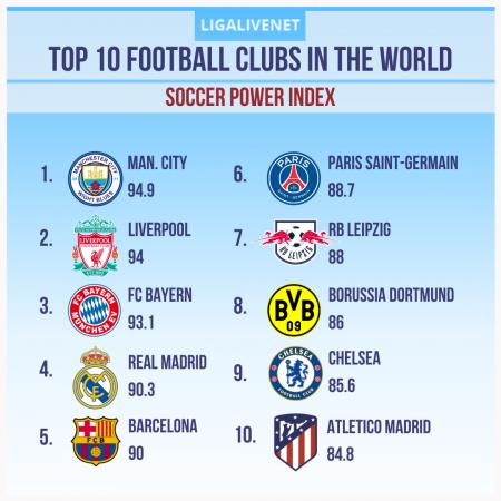 Top 10 Football Clubs Worldwide: Soccer Power Index