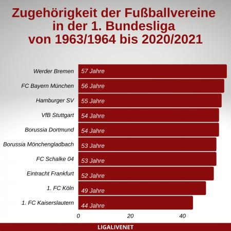 Zugehörigkeit der Fußballvereine der 1. Bundesliga bis 2020_2021