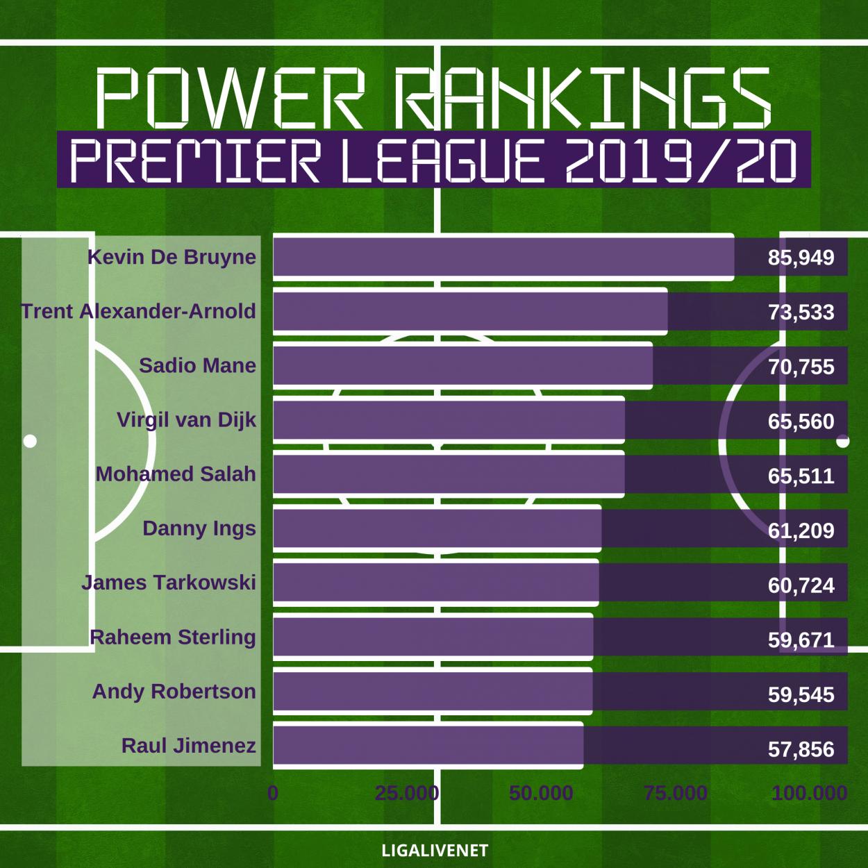 Power Rankings Premier League 2019/20 table